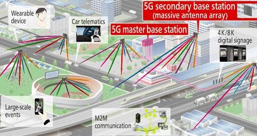 So sánh tốc độ của các thế hệ mạng không dây