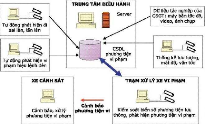 Mô hình của hệ thống